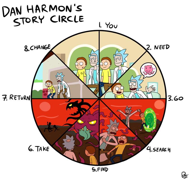 el circulo de dan harmon